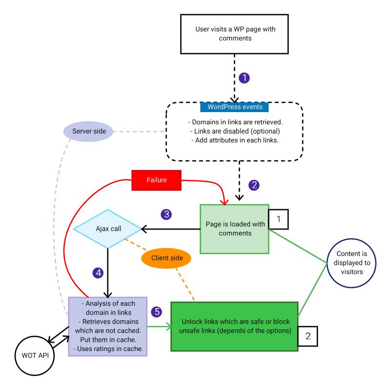 Wordpress-WOT Plugin scheme